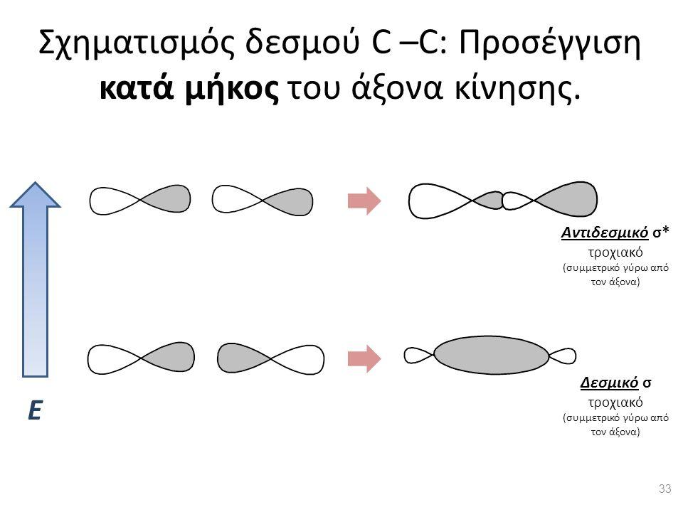 Σχηματισμός δεσμού C –C: Προσέγγιση κατά μήκος του άξονα κίνησης. Ε Δεσμικό σ τροχιακό (συμμετρικό γύρω από τον άξονα) Αντιδεσμικό σ* τροχιακό (συμμετ