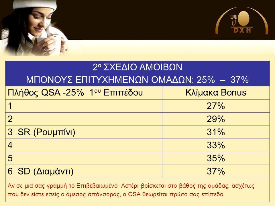 2 ο ΣΧΕΔΙΟ ΑΜΟΙΒΩΝ ΜΠΟΝΟΥΣ ΕΠΙΤΥΧΗΜΕΝΩΝ ΟΜΑΔΩΝ: 25% – 37% Πλήθος QSA -25% 1 ου ΕπιπέδουΚλίμακα Bonus 127% 229% 3 SR (Ρουμπίνι)31% 433% 535% 6 SD (Διαμάντι)37% Αν σε μια σας γραμμή το Επιβεβαιωμένο Αστέρι βρίσκεται στο βάθος της ομάδας, ασχέτως που δεν είστε εσείς ο άμεσος σπόνσορας, ο QSA θεωρείται πρώτο σας επίπεδο.