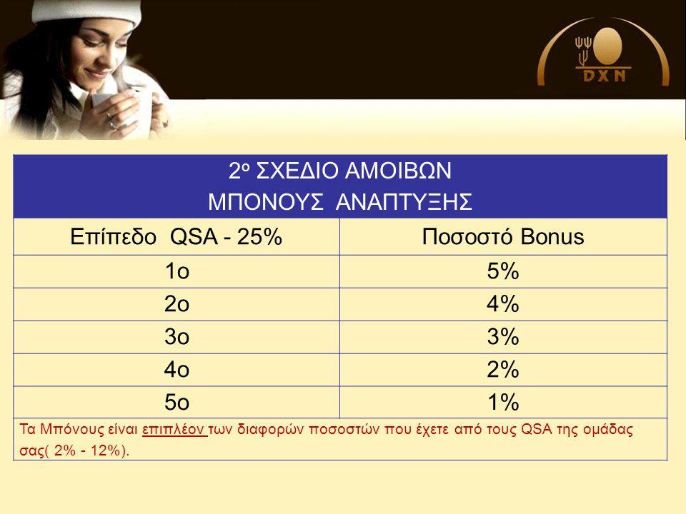 ΔΙΑΜΑΝΤΙ - QSD 37% Επιπλέον Μπόνους .
