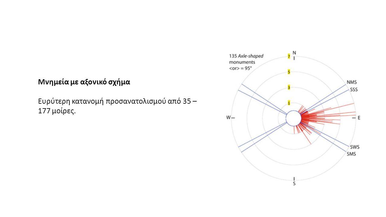 Μνημεία με αξονικό σχήμα Ευρύτερη κατανομή προσανατολισμού από 35 – 177 μοίρες.