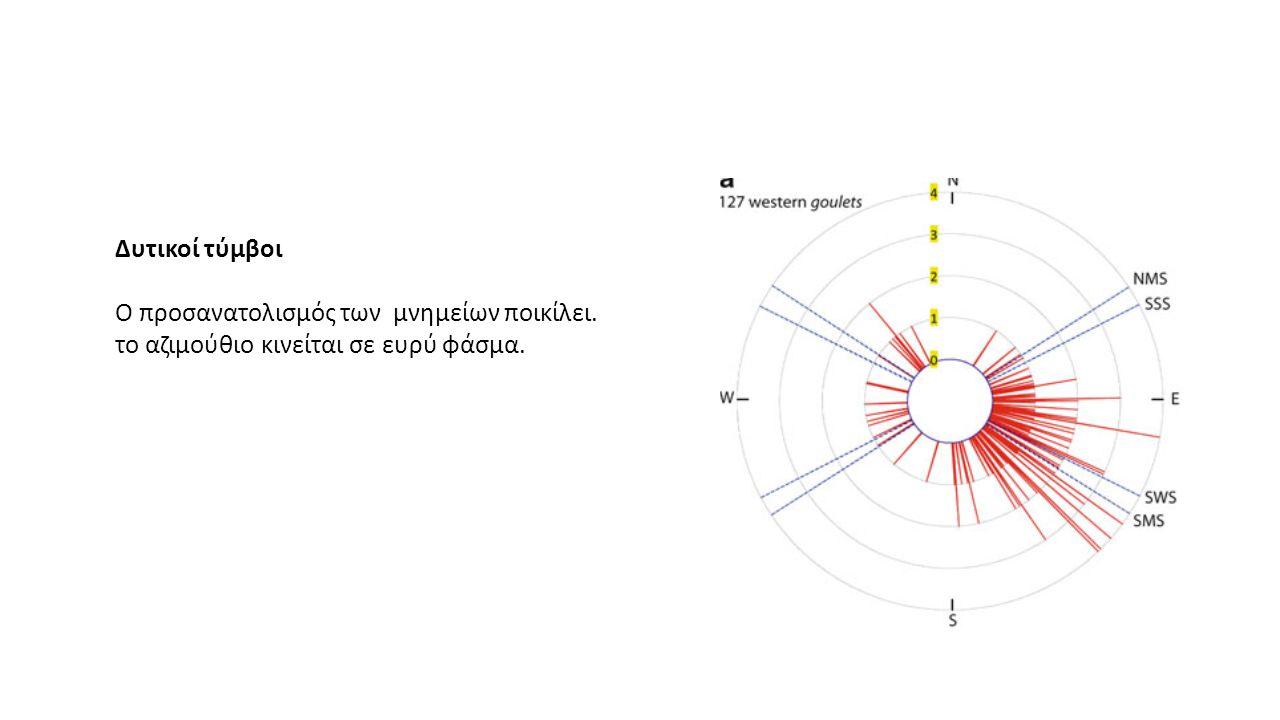 Δυτικοί τύμβοι Ο προσανατολισμός των μνημείων ποικίλει. το αζιμούθιο κινείται σε ευρύ φάσμα.