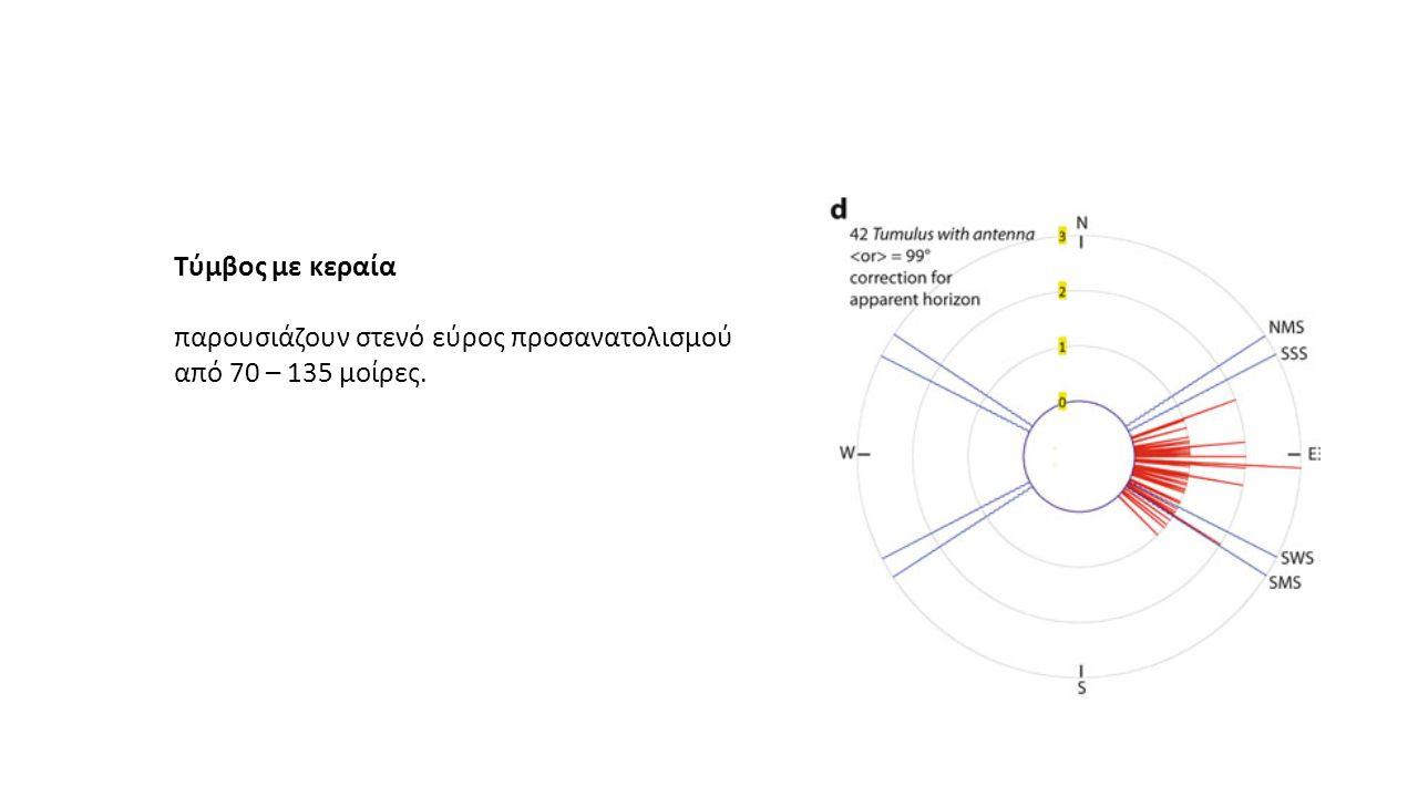 Τύμβος με κεραία παρουσιάζουν στενό εύρος προσανατολισμού από 70 – 135 μοίρες.