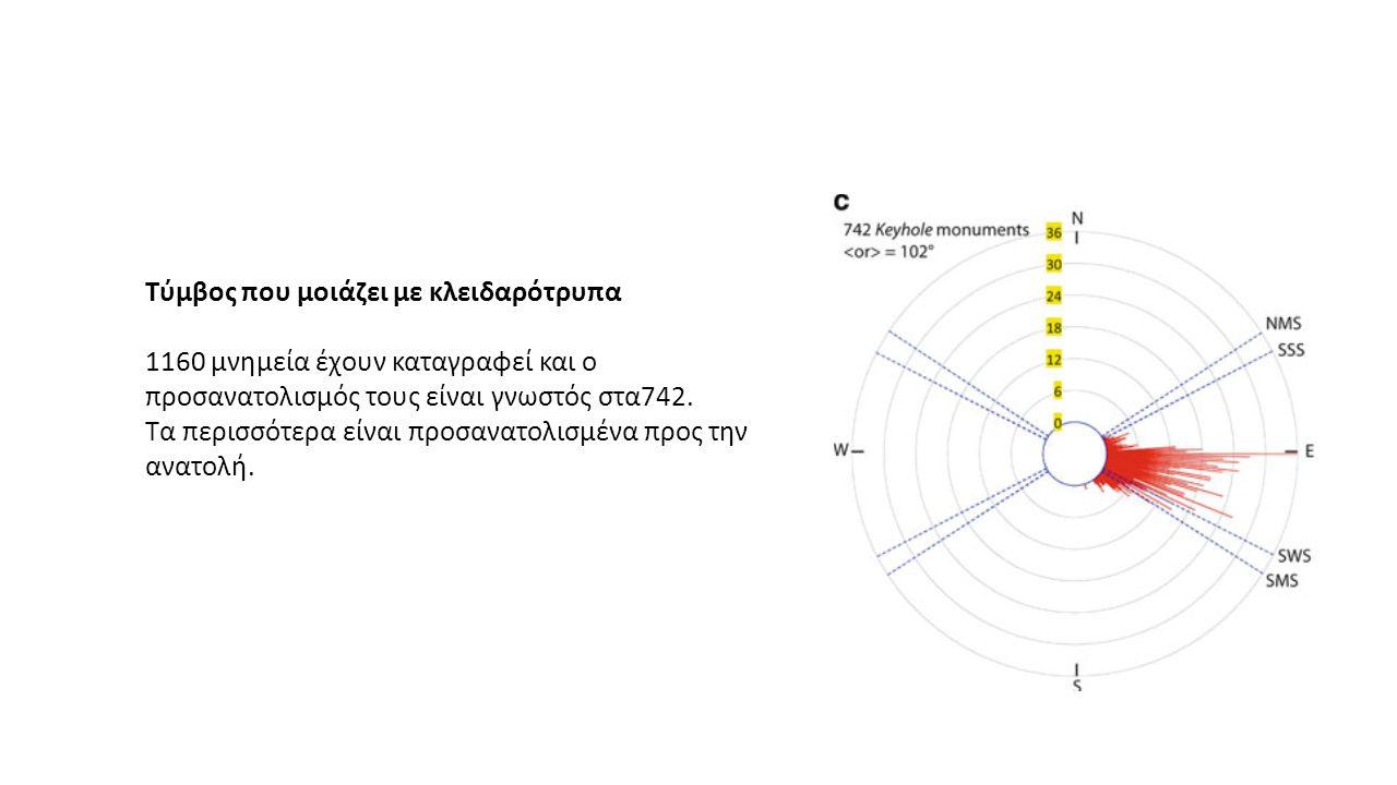 Τύμβος που μοιάζει με κλειδαρότρυπα 1160 μνημεία έχουν καταγραφεί και ο προσανατολισμός τους είναι γνωστός στα742.