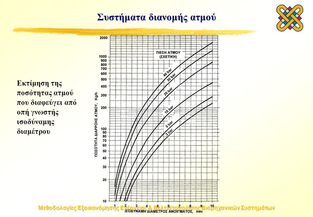 Μεθοδολογίες Εξοικονόμησης Ενέργειας & Βελτιστοποίησης Βιομηχανικών Συστημάτων Συστήματα διανομής ατμού Εκτίμηση της ποσότητας ατμού που διαφεύγει από οπή γνωστής ισοδύναμης διαμέτρου