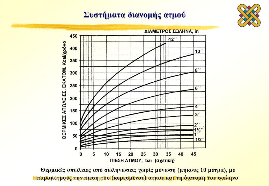 Μεθοδολογίες Εξοικονόμησης Ενέργειας & Βελτιστοποίησης Βιομηχανικών Συστημάτων Συστήματα διανομής ατμού Θερμικές απώλειες από σωληνώσεις χωρίς μόνωση (μήκους 10 μέτρα), με παραμέτρους την πίεση του (κορεσμένου) ατμού και τη διατομή του σωλήνα