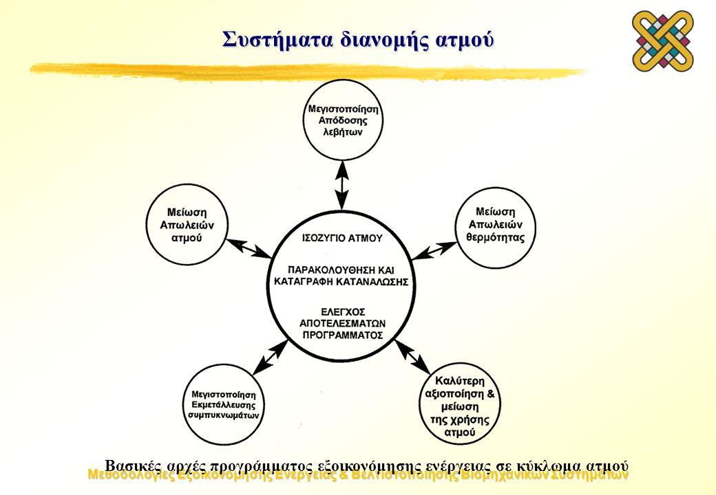 Μεθοδολογίες Εξοικονόμησης Ενέργειας & Βελτιστοποίησης Βιομηχανικών Συστημάτων Συστήματα διανομής ατμού Βασικές αρχές προγράμματος εξοικονόμησης ενέργειας σε κύκλωμα ατμού