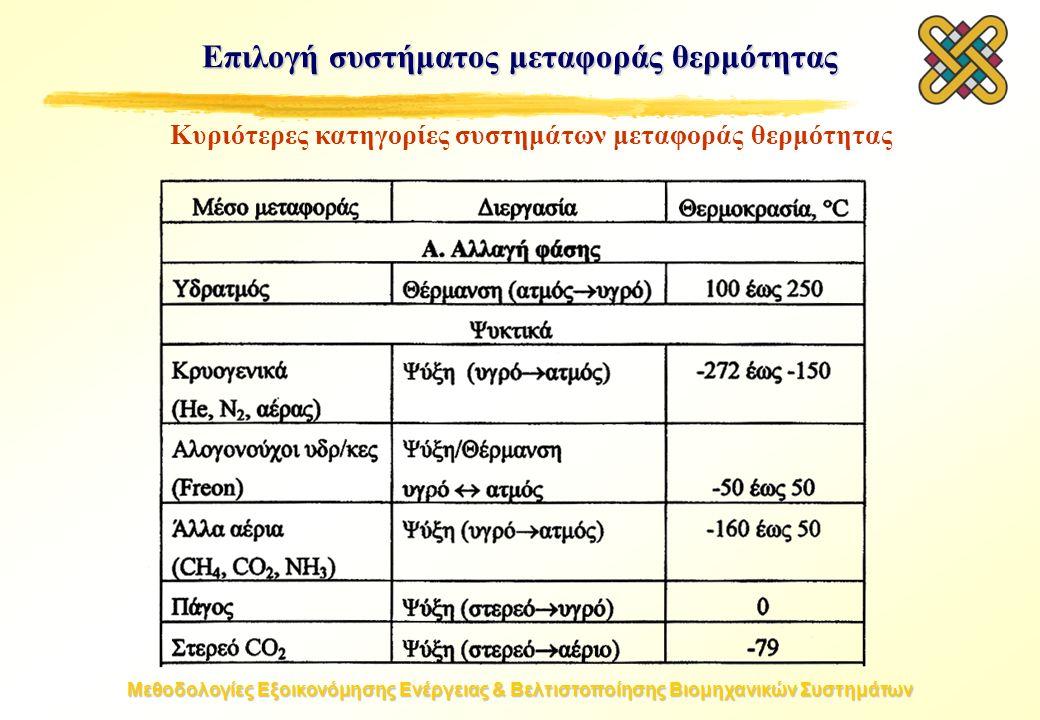 Μεθοδολογίες Εξοικονόμησης Ενέργειας & Βελτιστοποίησης Βιομηχανικών Συστημάτων Επιλογή συστήματος μεταφοράς θερμότητας Κυριότερες κατηγορίες συστημάτων μεταφοράς θερμότητας