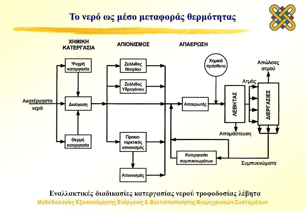 Μεθοδολογίες Εξοικονόμησης Ενέργειας & Βελτιστοποίησης Βιομηχανικών Συστημάτων Το νερό ως μέσο μεταφοράς θερμότητας Εναλλακτικές διαδικασίες κατεργασίας νερού τροφοδοσίας λέβητα