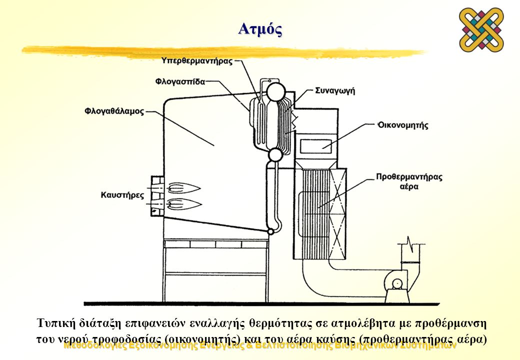 Μεθοδολογίες Εξοικονόμησης Ενέργειας & Βελτιστοποίησης Βιομηχανικών Συστημάτων Ατμός Τυπική διάταξη επιφανειών εναλλαγής θερμότητας σε ατμολέβητα με προθέρμανση του νερού τροφοδοσίας (οικονομητής) και του αέρα καύσης (προθερμαντήρας αέρα)