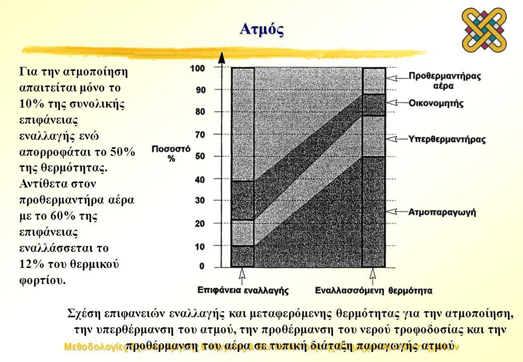 Μεθοδολογίες Εξοικονόμησης Ενέργειας & Βελτιστοποίησης Βιομηχανικών Συστημάτων Ατμός Σχέση επιφανειών εναλλαγής και μεταφερόμενης θερμότητας για την ατμοποίηση, την υπερθέρμανση του ατμού, την προθέρμανση του νερού τροφοδοσίας και την προθέρμανση του αέρα σε τυπική διάταξη παραγωγής ατμού Για την ατμοποίηση απαιτείται μόνο το 10% της συνολικής επιφάνειας εναλλαγής ενώ απορροφάται το 50% της θερμότητας.