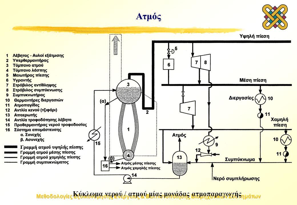 Μεθοδολογίες Εξοικονόμησης Ενέργειας & Βελτιστοποίησης Βιομηχανικών Συστημάτων Ατμός Κύκλωμα νερού / ατμού μίας μονάδας ατμοπαραγωγής
