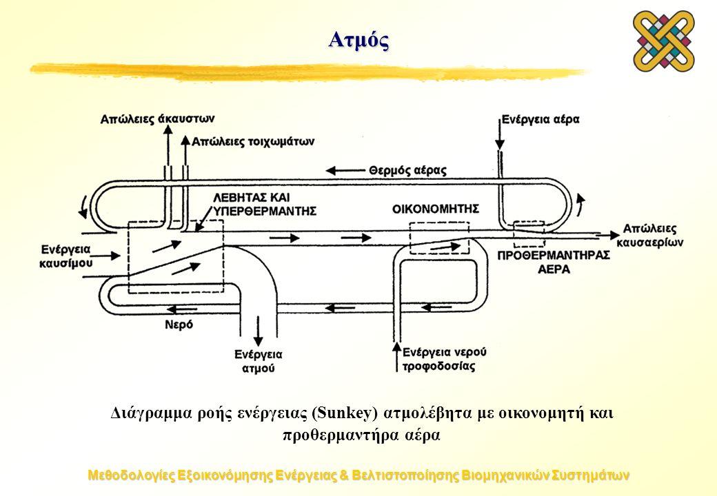 Μεθοδολογίες Εξοικονόμησης Ενέργειας & Βελτιστοποίησης Βιομηχανικών Συστημάτων Ατμός Διάγραμμα ροής ενέργειας (Sunkey) ατμολέβητα με οικονομητή και προθερμαντήρα αέρα
