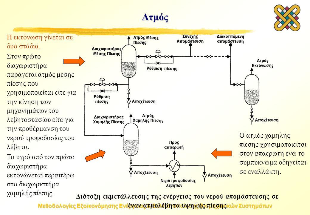 Μεθοδολογίες Εξοικονόμησης Ενέργειας & Βελτιστοποίησης Βιομηχανικών Συστημάτων Ατμός Διάταξη εκμετάλλευσης της ενέργειας του νερού απομάστευσης σε έναν ατμολέβητα υψηλής πίεσης Η εκτόνωση γίνεται σε δυο στάδια.