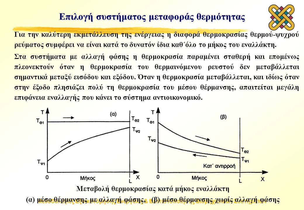 Μεθοδολογίες Εξοικονόμησης Ενέργειας & Βελτιστοποίησης Βιομηχανικών Συστημάτων Μεταβολή θερμοκρασίας κατά μήκος εναλλάκτη (α) μέσο θέρμανσης με αλλαγή φάσης, (β) μέσο θέρμανσης χωρίς αλλαγή φάσης Επιλογή συστήματος μεταφοράς θερμότητας Για την καλύτερη εκμετάλλευση της ενέργειας η διαφορά θερμοκρασίας θερμού-ψυχρού ρεύματος συμφέρει να είναι κατά το δυνατόν ίδια καθ΄όλο το μήκος του εναλλάκτη.