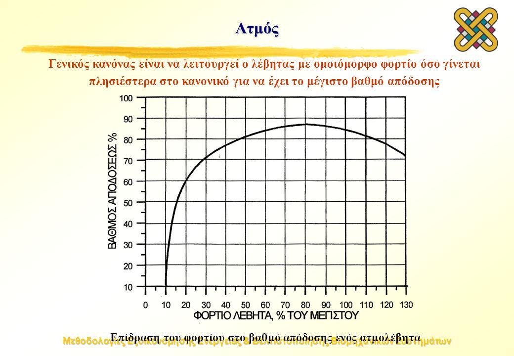 Μεθοδολογίες Εξοικονόμησης Ενέργειας & Βελτιστοποίησης Βιομηχανικών Συστημάτων Ατμός Γενικός κανόνας είναι να λειτουργεί ο λέβητας με ομοιόμορφο φορτίο όσο γίνεται πλησιέστερα στο κανονικό για να έχει το μέγιστο βαθμό απόδοσης Επίδραση του φορτίου στο βαθμό απόδοσης ενός ατμολέβητα