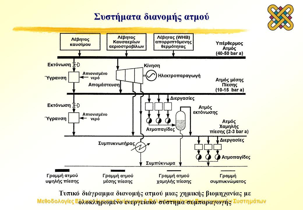 Μεθοδολογίες Εξοικονόμησης Ενέργειας & Βελτιστοποίησης Βιομηχανικών Συστημάτων Τυπικό διάγραμμα διανομής ατμού μιας χημικής βιομηχανίας με ολοκληρωμένο ενεργειακό σύστημα συμπαραγωγής Συστήματα διανομής ατμού