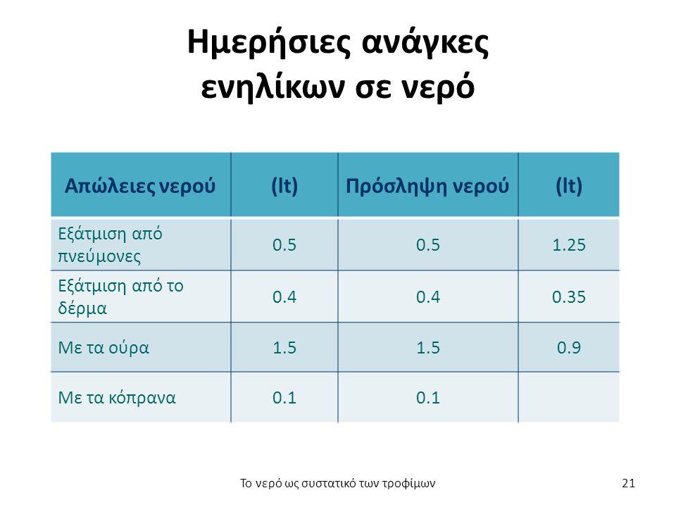 Ημερήσιες ανάγκες ενηλίκων σε νερό Απώλειες νερού(lt)Πρόσληψη νερού(lt) Εξάτμιση από πνεύμονες 0.5 1.25 Εξάτμιση από το δέρμα 0.4 0.35 Με τα ούρα1.5 0.9 Με τα κόπρανα0.1 Το νερό ως συστατικό των τροφίμων21