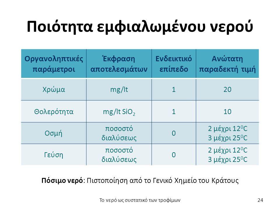 Ποιότητα εμφιαλωμένου νερού Οργανοληπτικές παράμετροι Έκφραση αποτελεσμάτων Ενδεικτικό επίπεδο Ανώτατη παραδεκτή τιμή Χρώμαmg/lt120 Θολερότηταmg/lt SiO 2 110 Οσμή ποσοστό διαλύσεως 0 2 μέχρι 12 0 C 3 μέχρι 25 0 C Γεύση ποσοστό διαλύσεως 0 2 μέχρι 12 0 C 3 μέχρι 25 0 C Πόσιμο νερό: Πιστοποίηση από το Γενικό Χημείο του Κράτους Το νερό ως συστατικό των τροφίμων24
