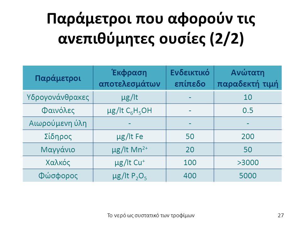 Παράμετροι που αφορούν τις ανεπιθύμητες ουσίες (2/2) Παράμετροι Έκφραση αποτελεσμάτων Ενδεικτικό επίπεδο Ανώτατη παραδεκτή τιμή Υδρογονάνθρακεςμg/lt-10 Φαινόλεςμg/lt C 6 H 5 OH-0.5 Αιωρούμενη ύλη--- Σίδηροςμg/lt Fe50200 Μαγγάνιομg/lt Μn 2+ 2050 Χαλκόςμg/lt Cu + 100>3000 Φώσφοροςμg/lt P 2 O 5 4005000 Το νερό ως συστατικό των τροφίμων27