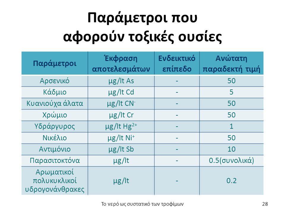 Παράμετροι που αφορούν τοξικές ουσίες Παράμετροι Έκφραση αποτελεσμάτων Ενδεικτικό επίπεδο Ανώτατη παραδεκτή τιμή Αρσενικόμg/lt Αs-50 Κάδμιομg/lt Cd-5 Κυανιούχα άλαταμg/lt CN - -50 Χρώμιομg/lt Cr-50 Υδράργυροςμg/lt Hg 2+ -1 Νικέλιομg/lt Ni + -50 Αντιμόνιομg/lt Sb-10 Παρασιτοκτόναμg/lt-0.5(συνολικά) Αρωματικοί πολυκυκλικοί υδρογονάνθρακες μg/lt-0.2 Το νερό ως συστατικό των τροφίμων28