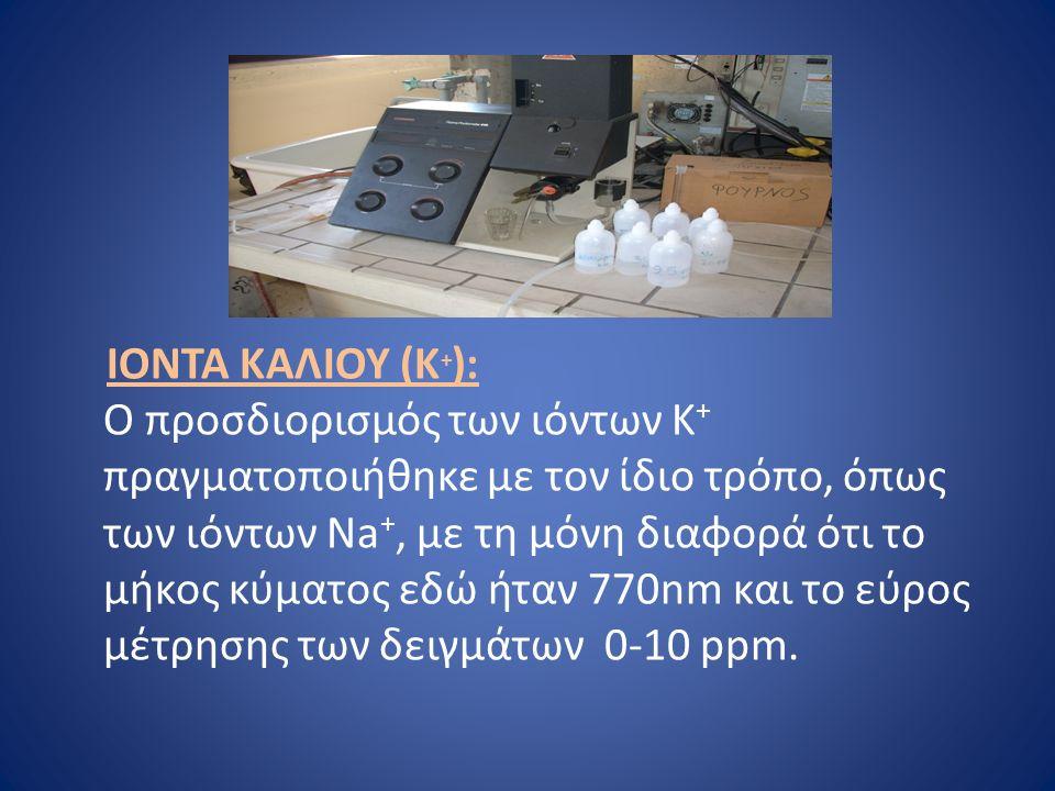 ΙΟΝΤΑ ΚΑΛΙΟΥ (Κ + ): Ο προσδιορισμός των ιόντων Κ + πραγματοποιήθηκε με τον ίδιο τρόπο, όπως των ιόντων Νa +, με τη μόνη διαφορά ότι το μήκος κύματος εδώ ήταν 770nm και το εύρος μέτρησης των δειγμάτων 0-10 ppm.