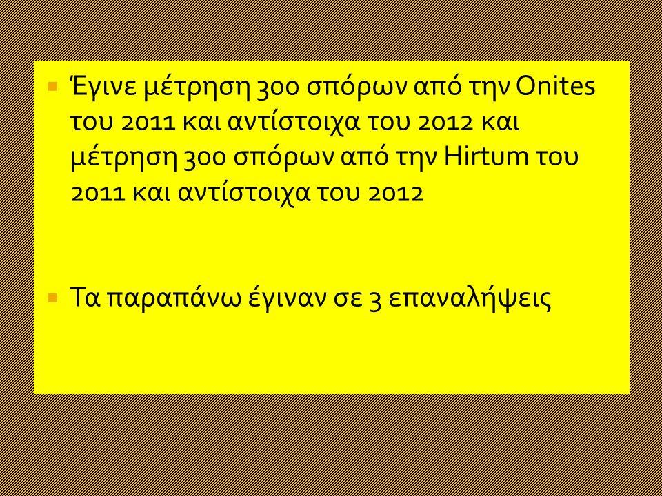  Έγινε μέτρηση 300 σπόρων από την Onites του 2011 και αντίστοιχα του 2012 και μέτρηση 300 σπόρων από την Hirtum του 2011 και αντίστοιχα του 2012  Τα παραπάνω έγιναν σε 3 επαναλήψεις
