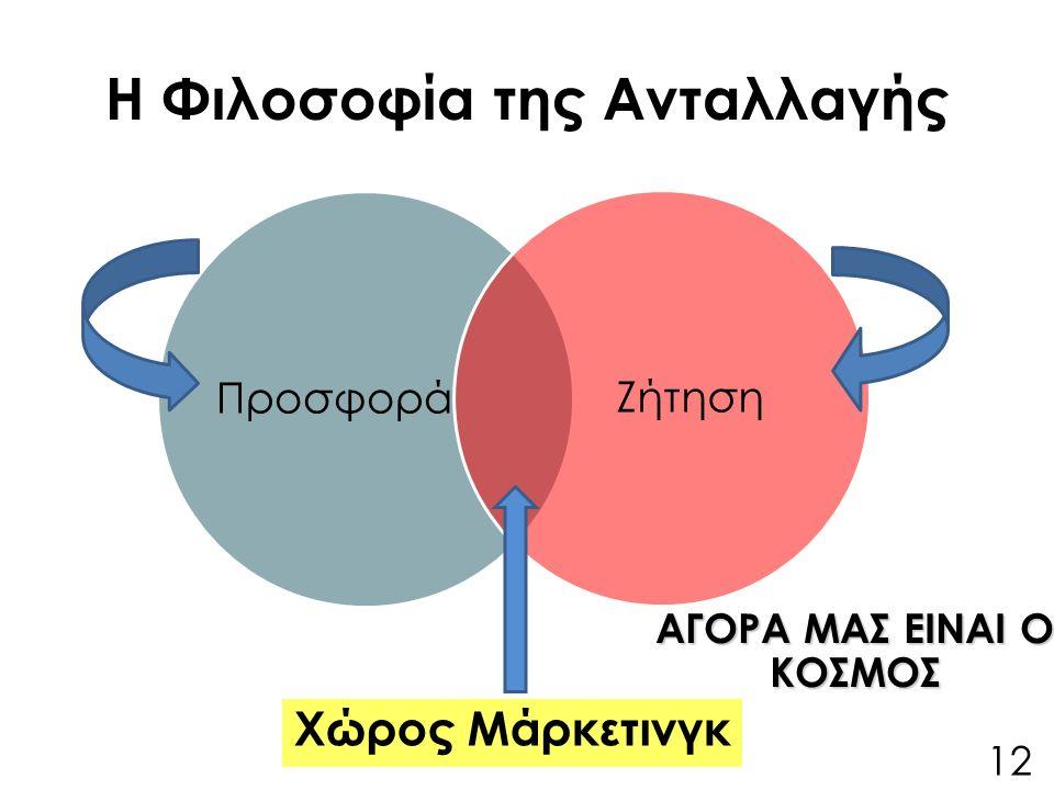 Η Φιλοσοφία της Ανταλλαγής ΠροσφοράΖήτηση Χώρος Μάρκετινγκ 12 ΑΓΟΡΑ ΜΑΣ ΕΙΝΑΙ Ο ΚΟΣΜΟΣ