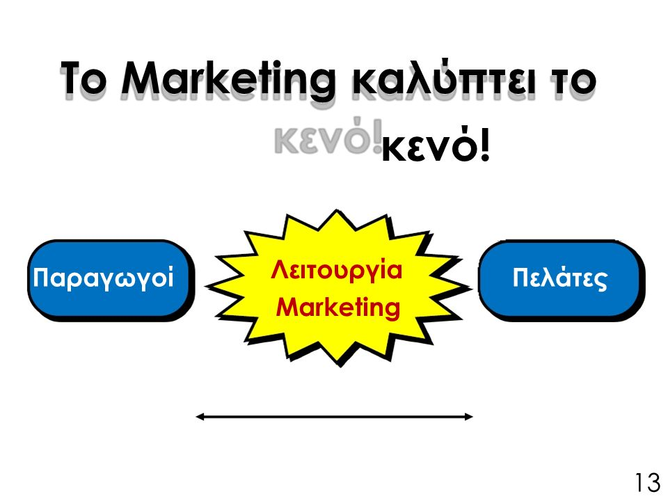 ΠαραγωγοίΠελάτες Λειτουργία Marketing Το Marketing καλύπτει το κενό! 13