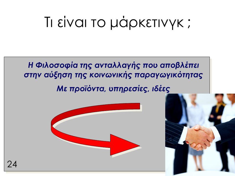 Τι είναι το μάρκετινγκ ; 24 Η Φιλοσοφία της ανταλλαγής που αποβλέπει στην αύξηση της κοινωνικής παραγωγικότητας Με προϊόντα, υπηρεσίες, ιδέες 24