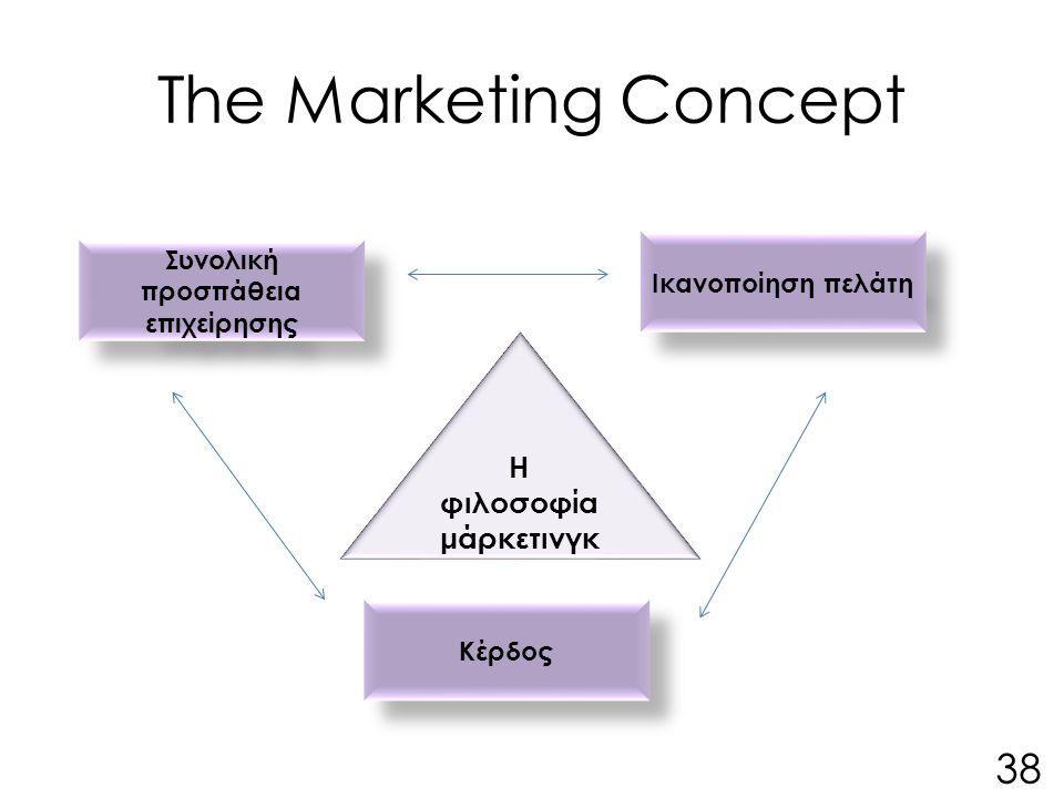 The Marketing Concept Η φιλοσοφία μάρκετινγκ Ικανοποίηση πελάτη Συνολική προσπάθεια επιχείρησης Κέρδος 38