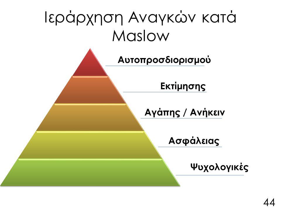 Ιεράρχηση Αναγκών κατά Maslow Αυτοπροσδιορισμού Εκτίμησης Αγάπης / Ανήκειν Ασφάλειας Ψυχολογικές 44