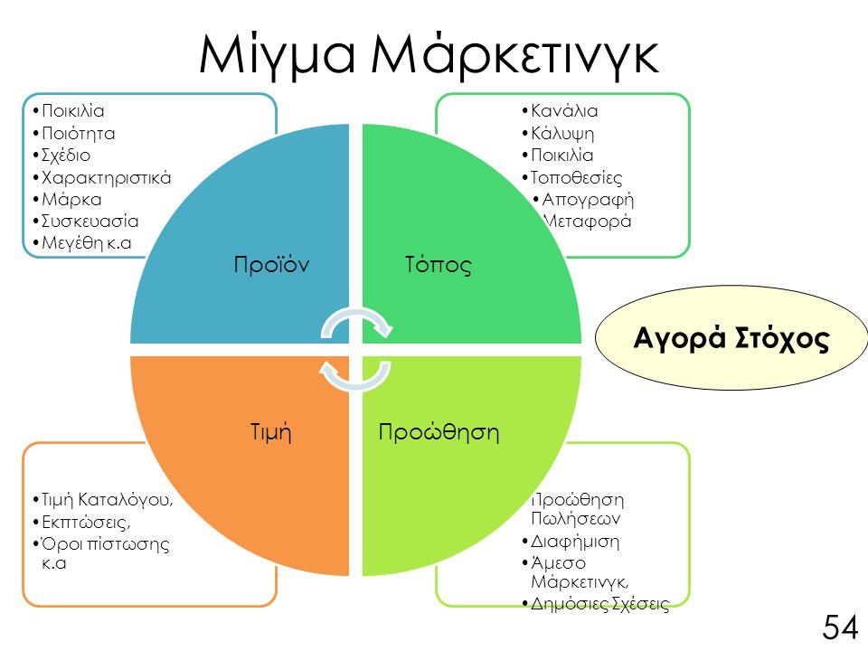 Αγορά Στόχος 54 Προώθηση Πωλήσεων Διαφήμιση Άμεσο Μάρκετινγκ, Δημόσιες Σχέσεις Τιμή Καταλόγου, Εκπτώσεις, Όροι πίστωσης κ.α Κανάλια Κάλυψη Ποικιλία Τοποθεσίες Απογραφή Μεταφορά Ποικιλία Ποιότητα Σχέδιο Χαρακτηριστικά Μάρκα Συσκευασία Μεγέθη κ.α ΠροϊόνΤόπος ΠροώθησηΤιμή Μίγμα Μάρκετινγκ