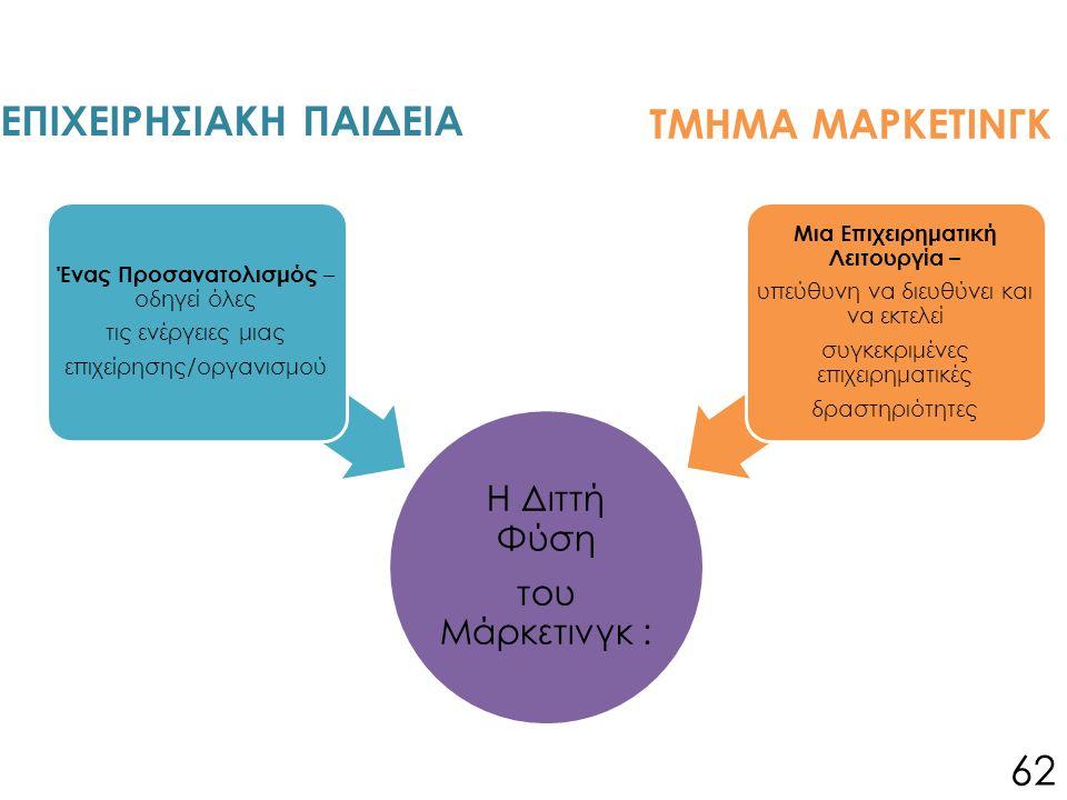 ΕΠΙΧΕΙΡΗΣΙΑΚΗ ΠΑΙΔΕΙΑ 62 Η Διττή Φύση του Μάρκετινγκ : Ένας Προσανατολισμός – οδηγεί όλες τις ενέργειες μιας επιχείρησης/οργανισμού Μια Επιχειρηματική Λειτουργία – υπεύθυνη να διευθύνει και να εκτελεί συγκεκριμένες επιχειρηματικές δραστηριότητες ΤΜΗΜΑ ΜΑΡΚΕΤΙΝΓΚ