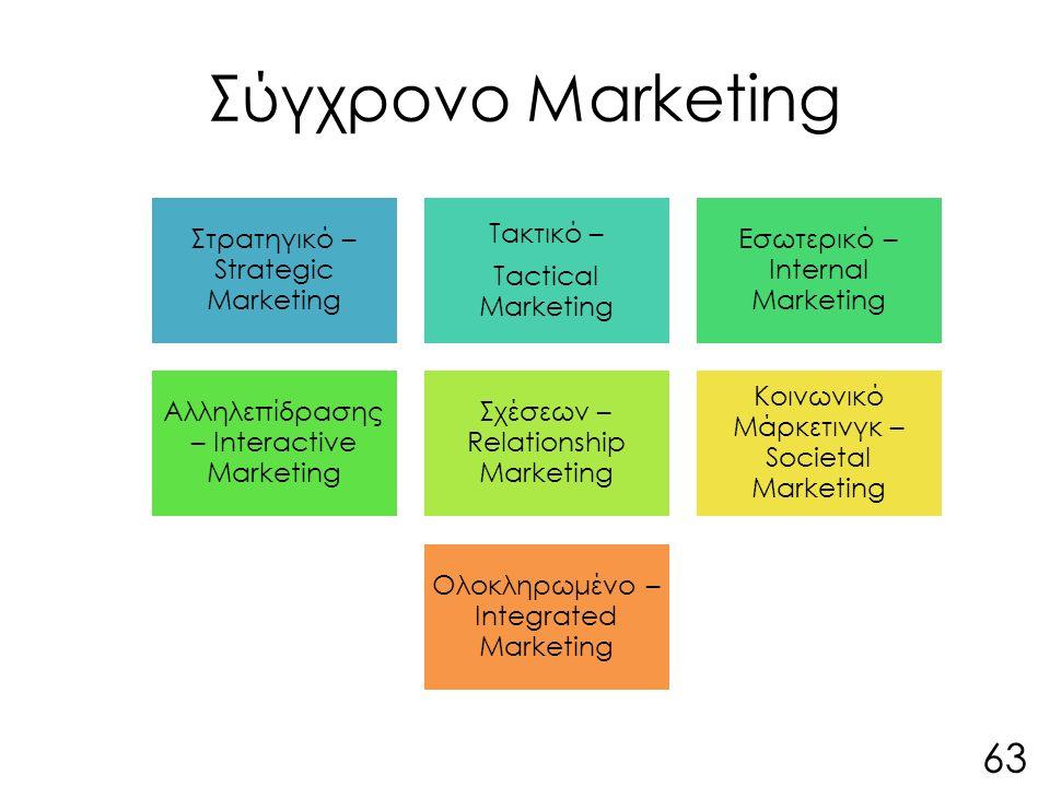 Σύγχρονο Marketing Στρατηγικό – Strategic Marketing Τακτικό – Tactical Marketing Εσωτερικό – Internal Marketing Αλληλεπίδρασης – Interactive Marketing Σχέσεων – Relationship Marketing Κοινωνικό Μάρκετινγκ – Societal Marketing Ολοκληρωμένο – Integrated Marketing 63
