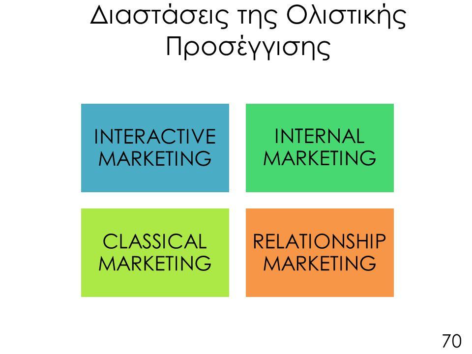 70 Διαστάσεις της Ολιστικής Προσέγγισης INTERACTIVE MARKETING INTERNAL MARKETING CLASSICAL MARKETING RELATIONSHIP MARKETING