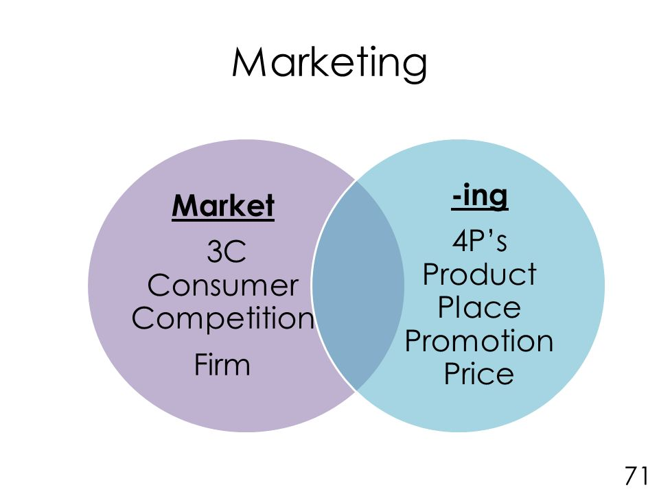 Marketing Market 3C Consumer Competition Firm -ing 4P's Product Place Promotion Price 71