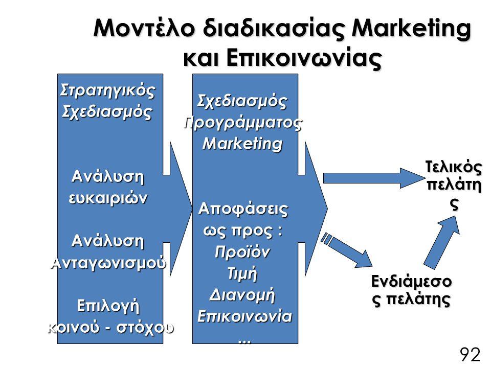 Μοντέλο διαδικασίας Marketing και Επικοινωνίας ΣτρατηγικόςΣχεδιασμόςΑνάλυσηευκαιριώνΑνάλυσηΑνταγωνισμούΕπιλογή κοινού - στόχου ΣχεδιασμόςΠρογράμματοςMarketingΑποφάσεις ως προς : ΠροϊόνΤιμήΔιανομήΕπικοινωνία...