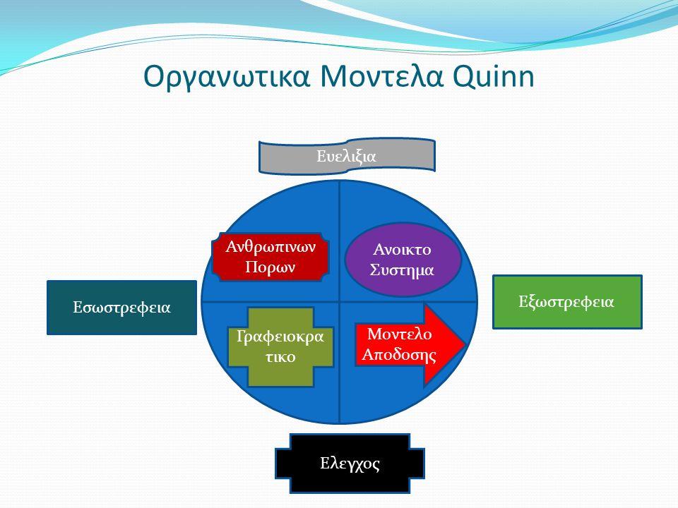 Oργανωτικα Μοντελα Quinn Εξωστρεφεια Εσωστρεφεια Ανθρωπινων Πορων Γραφειοκρα τικο Ανοικτο Συστημα Μοντελο Αποδοσης Ευελιξια Ελεγχος