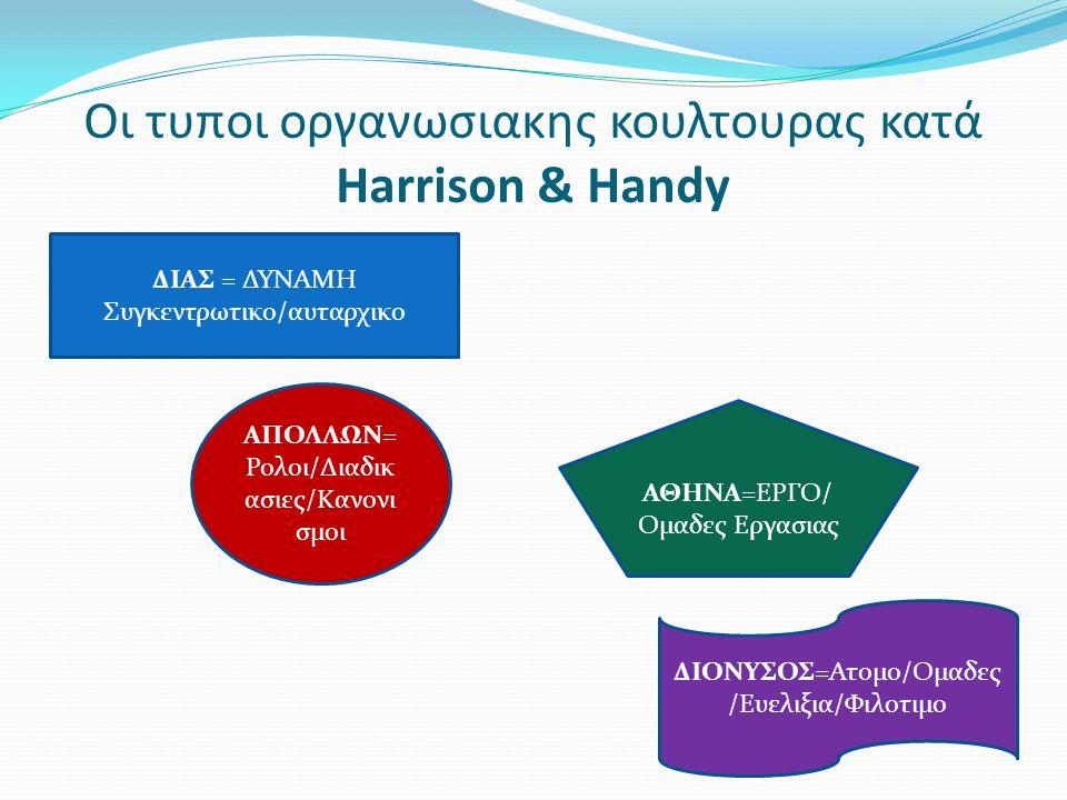 Οι τυποι οργανωσιακης κουλτουρας κατά Harrison & Handy ΔΙΑΣ = ΔΥΝΑΜΗ Συγκεντρωτικο/αυταρχικο ΑΠΟΛΛΩΝ= Ρολοι/Διαδικ ασιες/Κανονι σμοι ΑΘΗΝΑ=ΕΡΓΟ/ Ομαδε