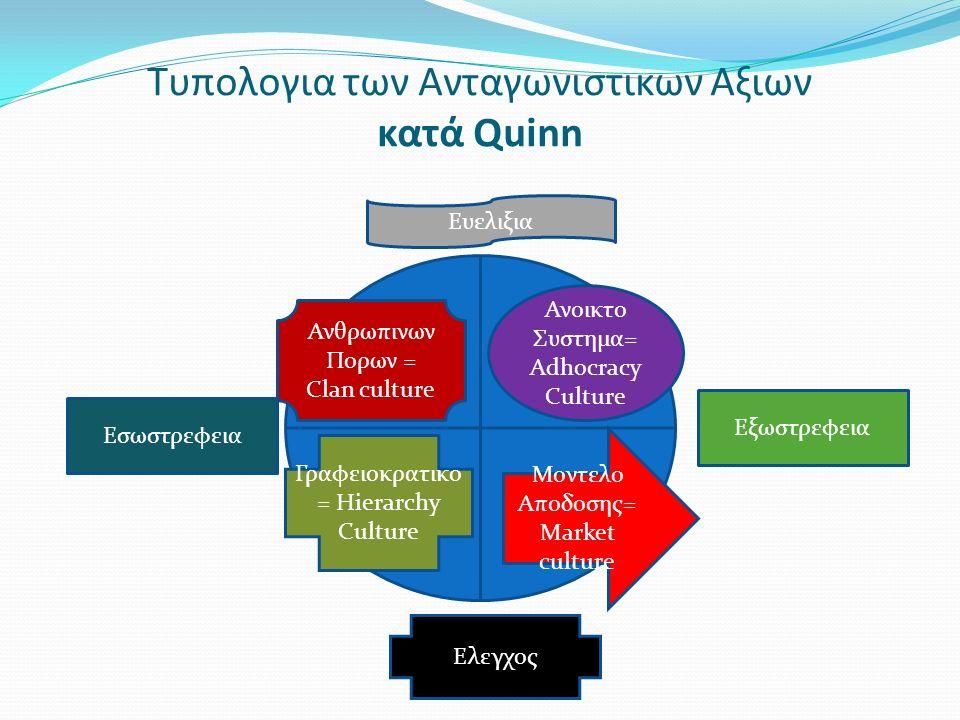 Τυπολογια των Ανταγωνιστικων Αξιων κατά Quinn Εξωστρεφεια Εσωστρεφεια Ανθρωπινων Πορων = Clan culture Γραφειοκρατικο = Hierarchy Culture Ανοικτο Συστη