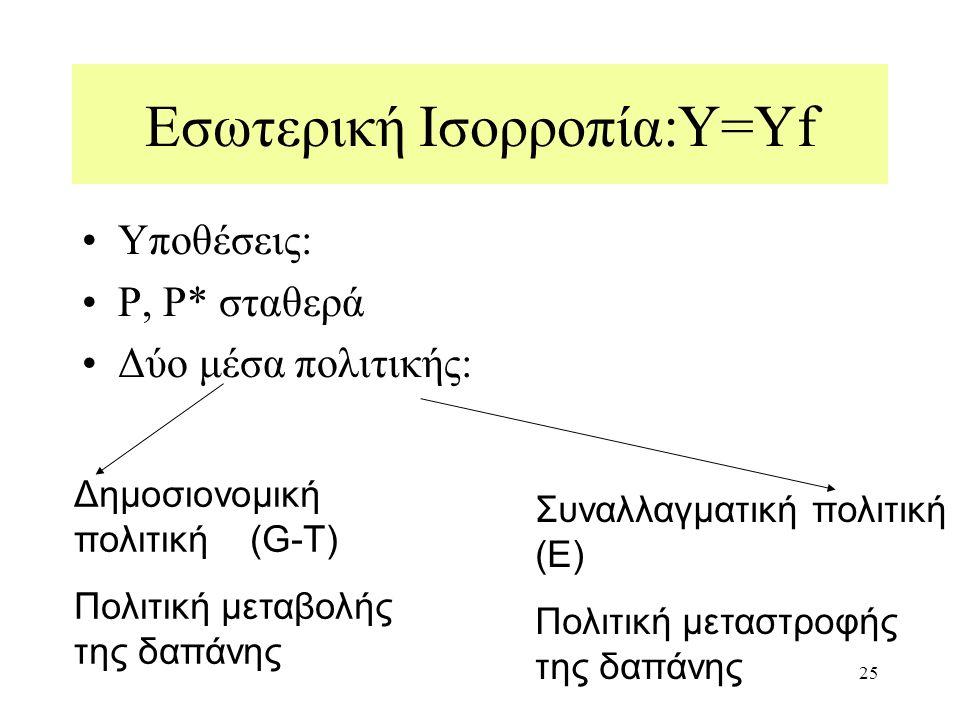 25 Εσωτερική Ισορροπία:Υ=Υf Υποθέσεις: Ρ, Ρ* σταθερά Δύο μέσα πολιτικής: Δημοσιονομική πολιτική (G-T) Πολιτική μεταβολής της δαπάνης Συναλλαγματική πολιτική (E) Πολιτική μεταστροφής της δαπάνης