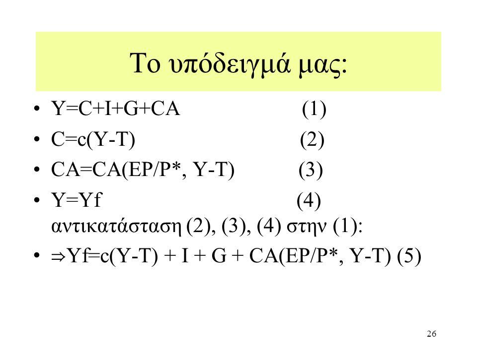 26 Υ=C+I+G+CA (1) C=c(Y-T) (2) CA=CA(EP/P*, Y-T) (3) Y=Yf (4) αντικατάσταση (2), (3), (4) στην (1): ⇒ Yf=c(Y-T) + Ι + G + CA(EP/P*, Y-T) (5) Το υπόδειγμά μας: