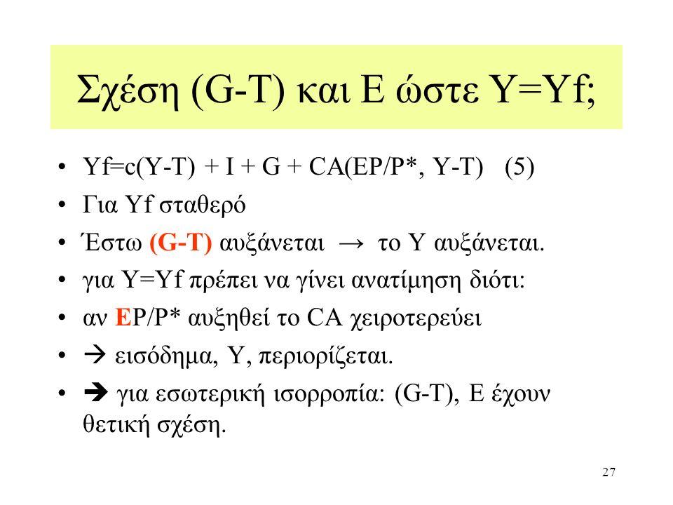 27 Σχέση (G-T) και Ε ώστε Y=Yf; Yf=c(Y-T) + Ι + G + CA(EP/P*, Y-T) (5) Για Yf σταθερό Έστω (G-T) αυξάνεται → το Υ αυξάνεται. για Υ=Yf πρέπει να γίνει