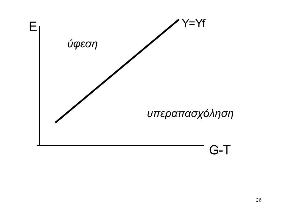 28 Ε G-T Y=Yf ύφεση υπεραπασχόληση