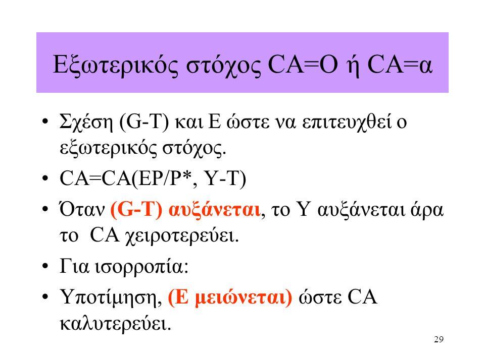 29 Εξωτερικός στόχος CA=O ή CA=α Σχέση (G-T) και Ε ώστε να επιτευχθεί ο εξωτερικός στόχος. CA=CA(EP/P*, Y-T) Όταν (G-T) αυξάνεται, το Υ αυξάνεται άρα