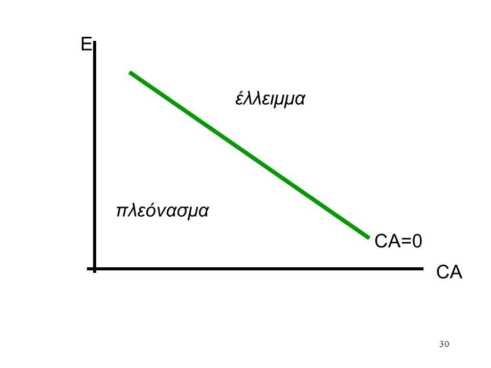 30 E CA CA=0 έλλειμμα πλεόνασμα