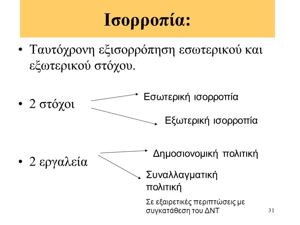 31 Ισορροπία: Ταυτόχρονη εξισορρόπηση εσωτερικού και εξωτερικού στόχου. 2 στόχοι 2 εργαλεία Εσωτερική ισορροπία Εξωτερική ισορροπία Δημοσιονομική πολι