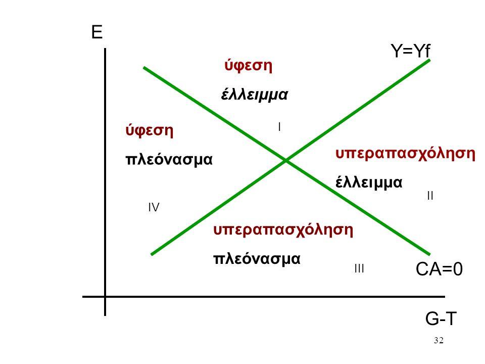 32 ύφεση έλλειμμα υπεραπασχόληση έλλειμμα υπεραπασχόληση πλεόνασμα ύφεση πλεόνασμα Ε G-T Ι ΙΙ ΙΙΙ ΙVΙV CA=0 Y=Yf