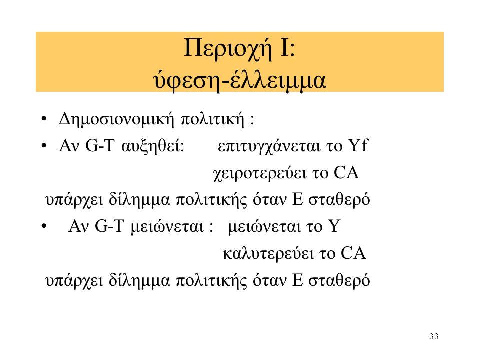 33 Περιοχή Ι: ύφεση-έλλειμμα Δημοσιονομική πολιτική : Αν G-T αυξηθεί: επιτυγχάνεται το Υf χειροτερεύει το CA υπάρχει δίλημμα πολιτικής όταν Ε σταθερό Αν G-T μειώνεται : μειώνεται το Υ καλυτερεύει το CA υπάρχει δίλημμα πολιτικής όταν Ε σταθερό