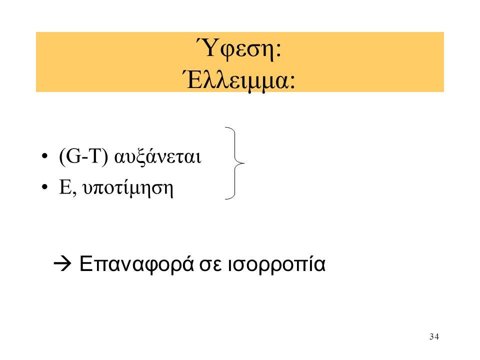 34 Ύφεση: Έλλειμμα: (G-T) αυξάνεται E, υποτίμηση  Επαναφορά σε ισορροπία